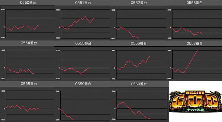 マルハン梅田店 凱旋データ