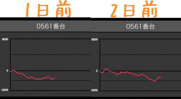 マルハン梅田店 バジ絆561番台データ スロ研