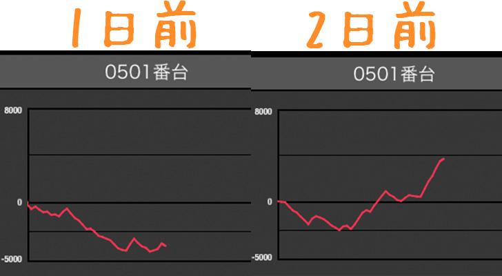 マルハン梅田店 ハーデス501番台データ スロ研