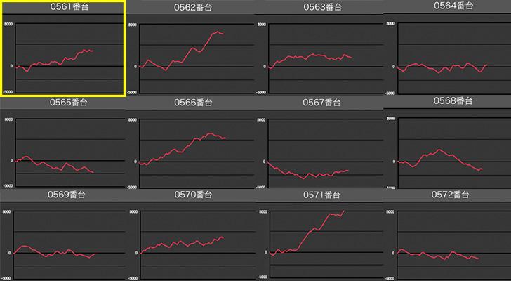 マルハン梅田店 バジ絆データ1 スロ研
