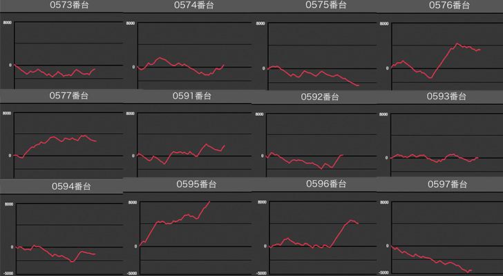 マルハン梅田店 バジ絆データ2 スロ研