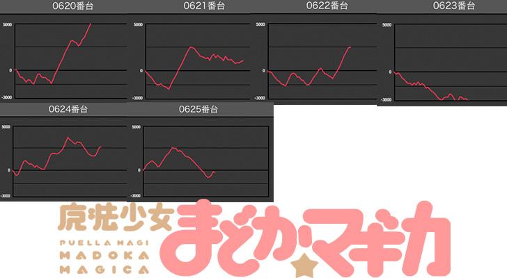 マルハン梅田店 初代まどかデータ2 スロ研