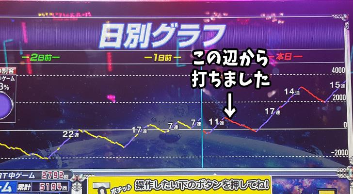 最終グラフ