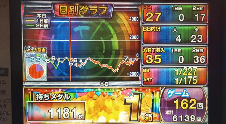 最終出玉グラフ