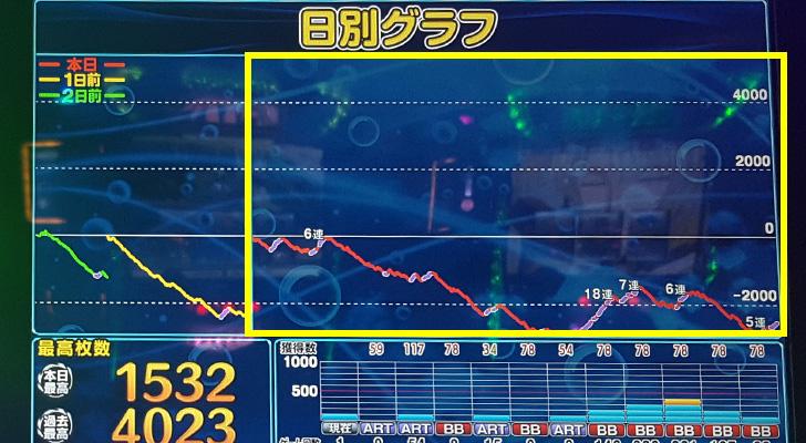 『輪るピングドラム』最終グラフ