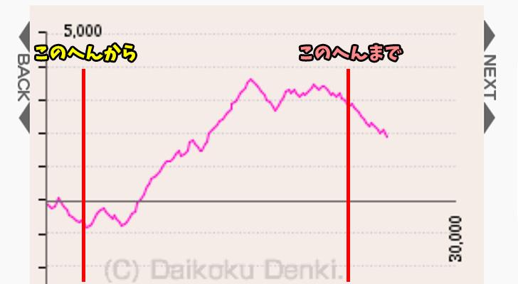 出玉グラフ