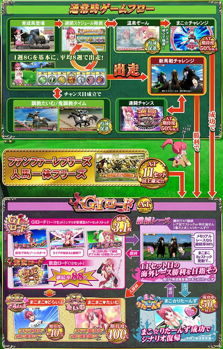G1優駿倶楽部2 ゲームフロー