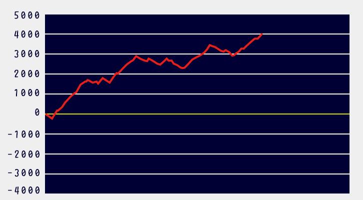 モンハンワールド設定6グラフ1