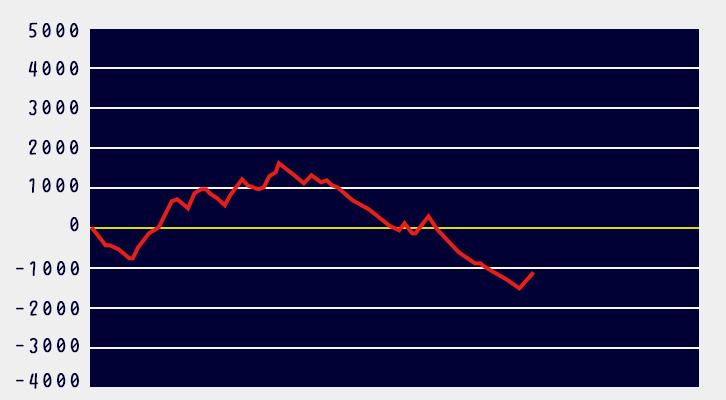 モンハンワールド設定4グラフ1