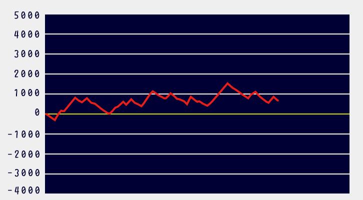モンハン ワールド 設定 差 【モンハンワールド 】スランプグラフで設定6の特徴を確認しよう