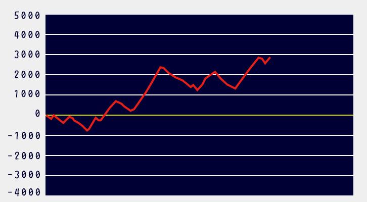 モンハンワールド設定5グラフ1