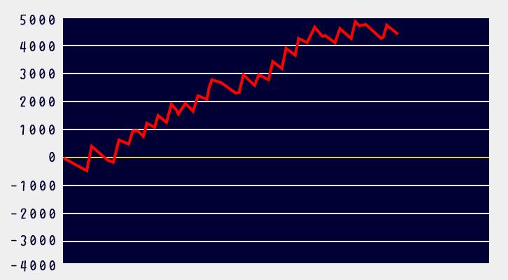 リゼロ設定6スランプグラフ