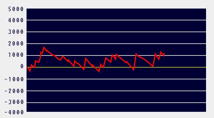 リゼロ設定6グラフ2