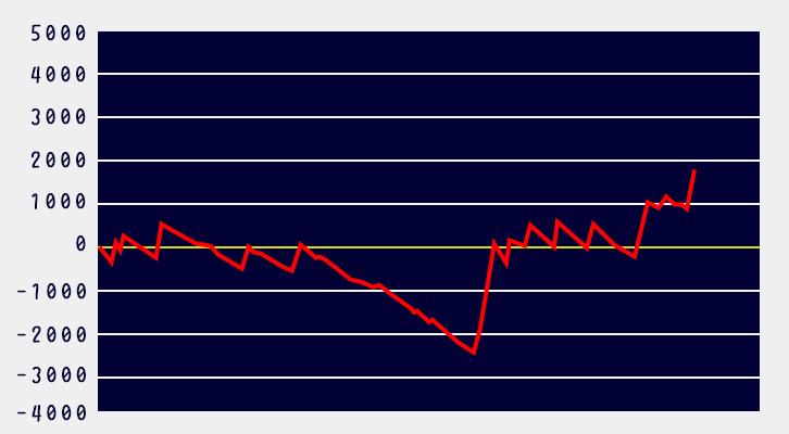 リゼロ設定6グラフ3