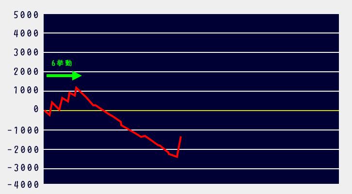 リゼロ罠グラフ