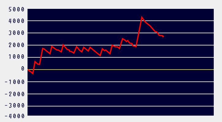 リゼロ設定5グラフ2