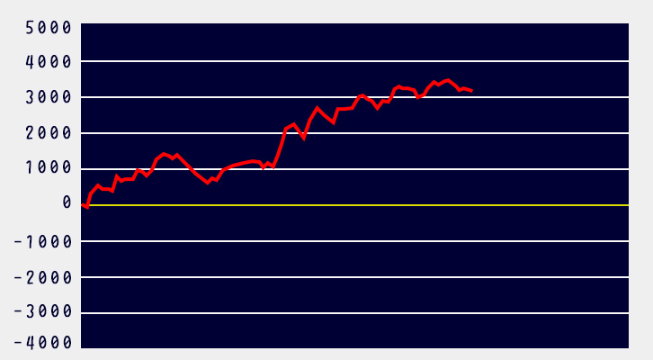 タイバニ設定6グラフ3