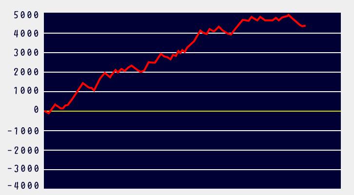 タイバニ設定6グラフ1