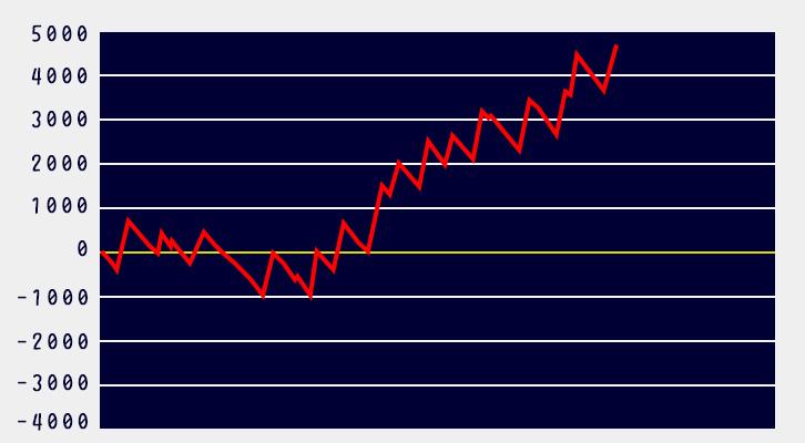 バイオ7設定6グラフ4